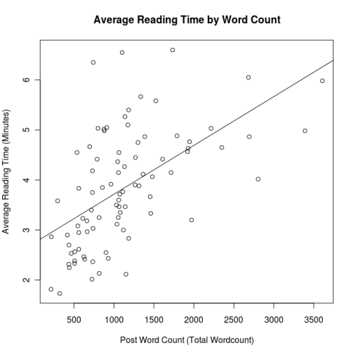 Average-reading-time