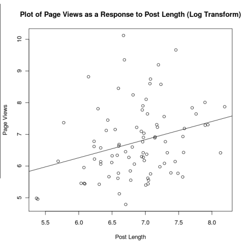 Pageviews-by-post-length